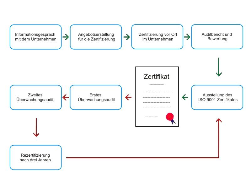 Grafik ISO 9001 Zertifizierung